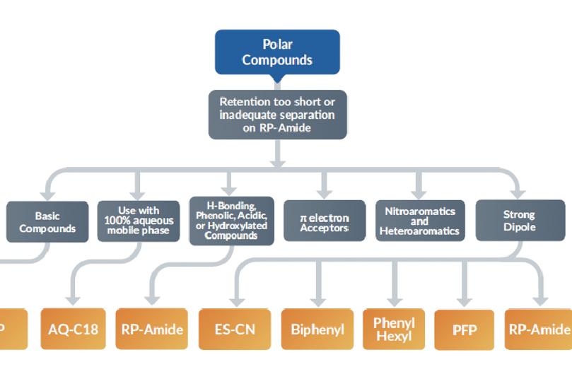 HPLC Method Development Kit: Where to Start?