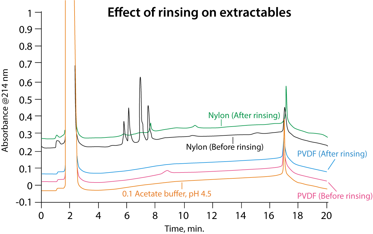 rinsing extractables