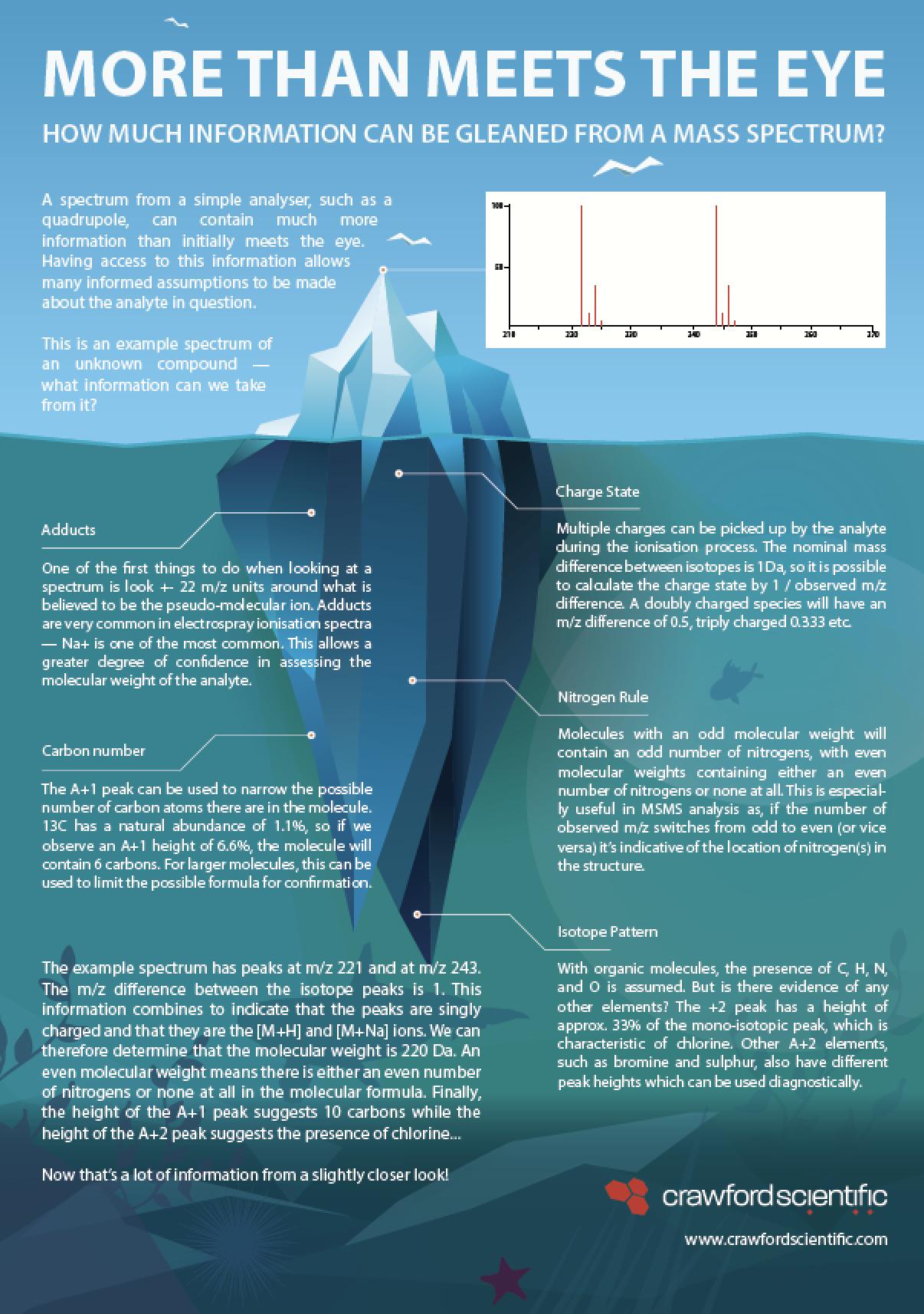 Mass Spectrum Interpretation Iceberg
