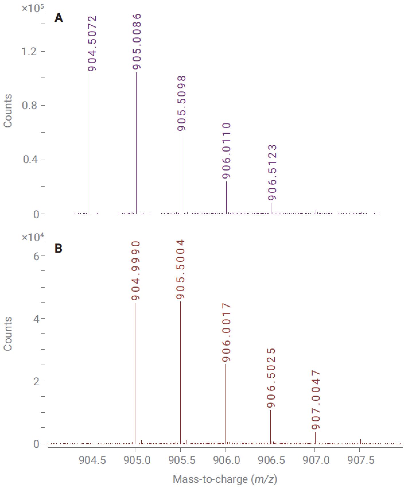 Mass spectrum of VVSVLTVLHQDWLNGK
