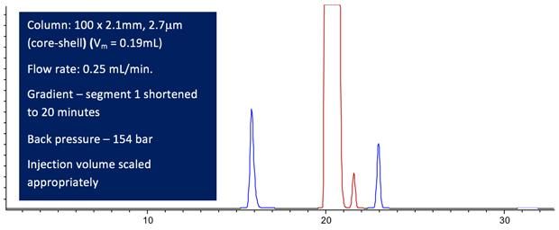HPLC Method Optimisation